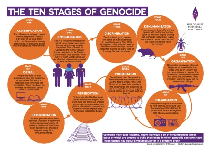 the_ten_stages_of_genocide_poster.pdf copy