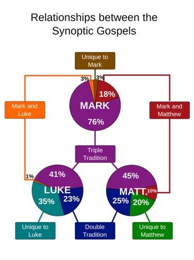Relationship Synoptics
